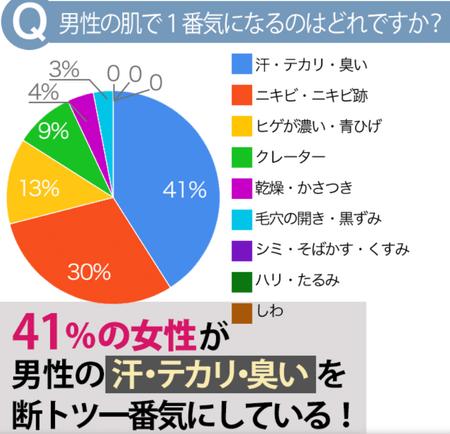 トリムクール-41%女性